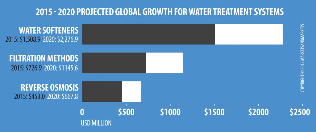 RainSoft_GlobalGrowingMarket_Graph